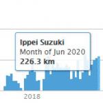 Running 202006 226.3km