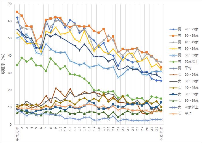 喫煙習慣者の年次推移(性・年齢別)